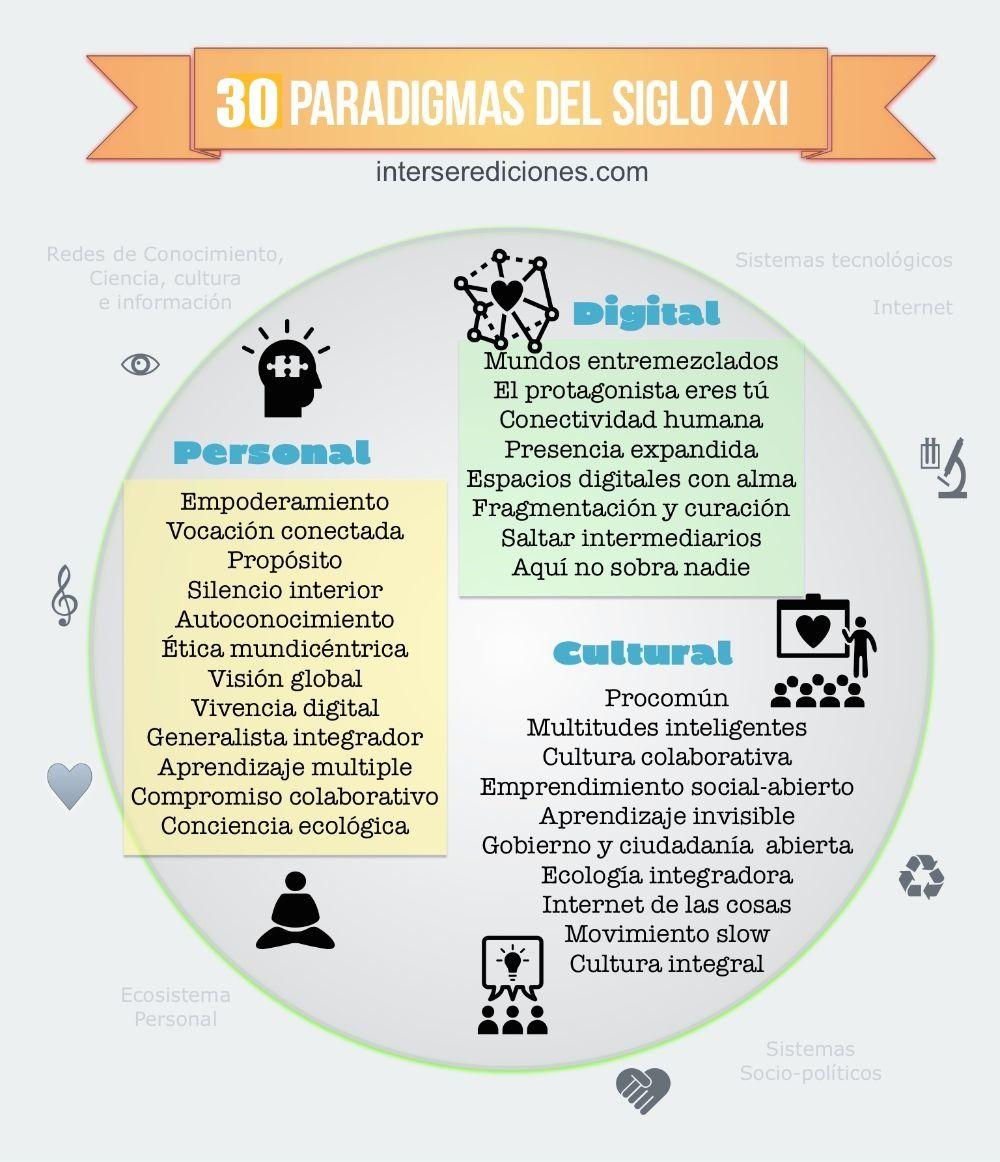 30 marcos de referencia para el siglo XXI