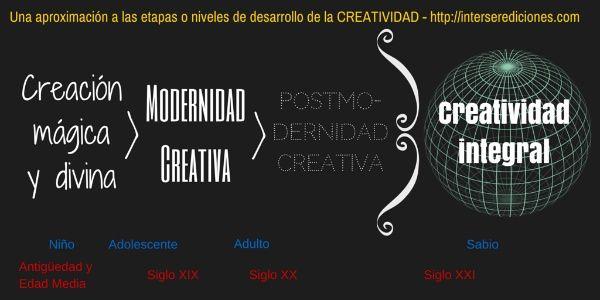 Evolución creatividad