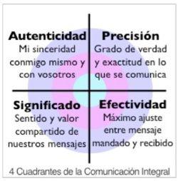 Múltiples perspectivas y 4 cuadrantes comunicación