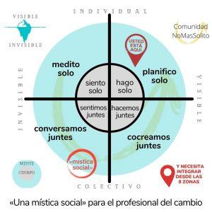 Mística Social para profesionales del cambio