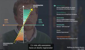 Niveles de la sostenibilidad y culturas regenerativas